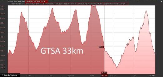 GTSA_33km