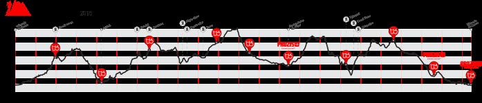 Altimetria UTAX 2015