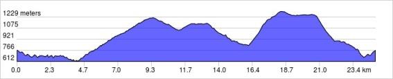 elevation_profile2